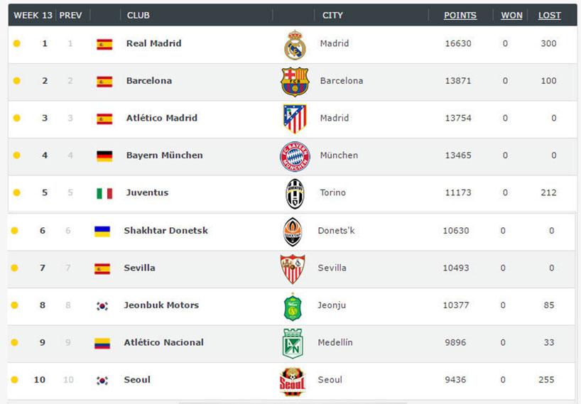 sección especial descuento mejor valorado extremadamente único Atlético, entre los 70 mejores equipos del mundo - Tucumán ...